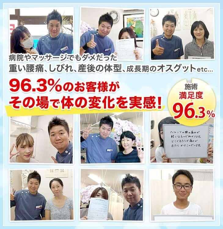 福岡市西区にお住まいの96.3%の方が当院の整体をうけて体の変化を実感!