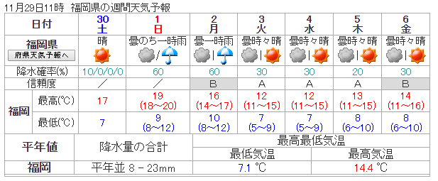 11/29の週間天気